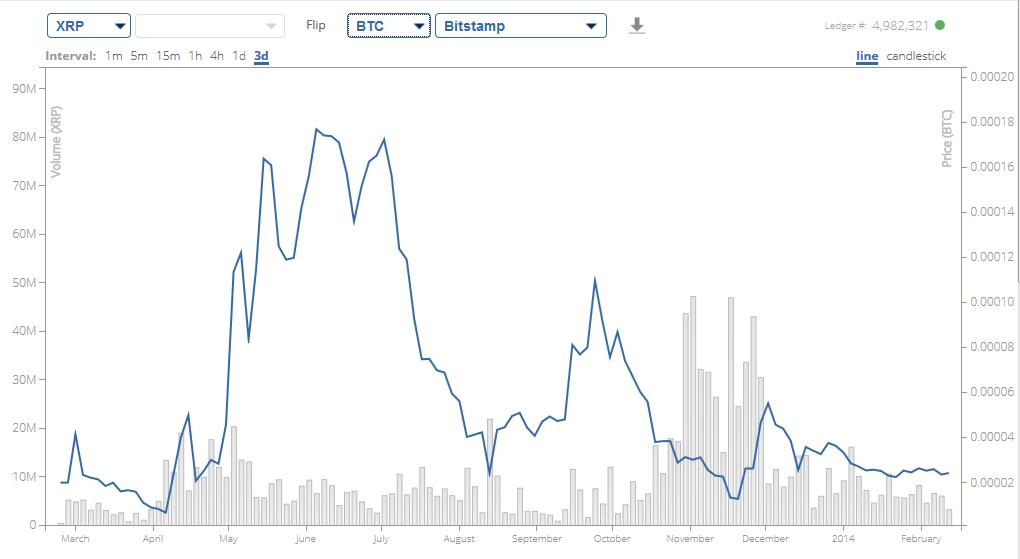 Ripple Bitcoin Chart