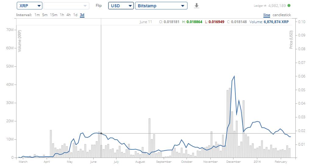 Ripple USD Chart