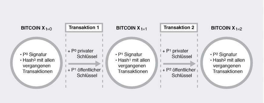 bitcoin_funktionsweise