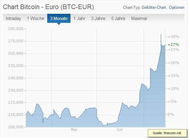 Bitcoin Euro Kurs