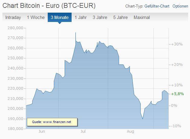 Bitcoin Chart 10.09.2015