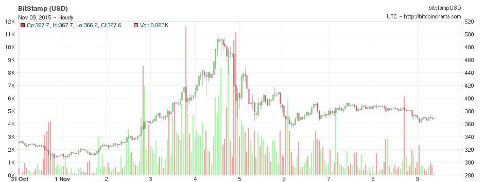 Bitcoin Chart 10 Tage