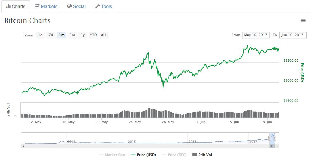 bitcoin kurs blockchain