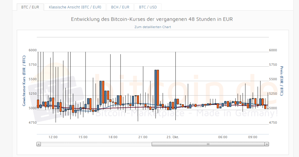 bitcoin handel steuern