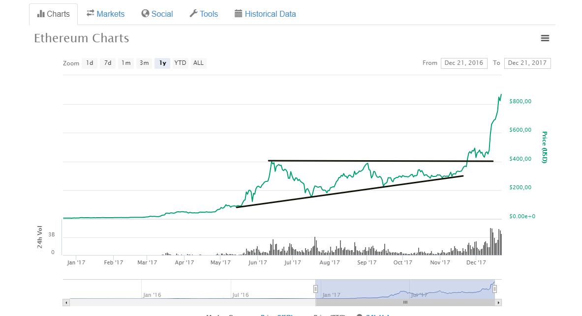 ethereum chart ausbruch