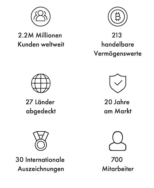 Libertex in Zahlen